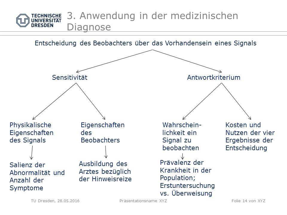 TU Dresden, 28.05.2016Präsentationsname XYZFolie 14 von XYZ 3. Anwendung in der medizinischen Diagnose Entscheidung des Beobachters über das Vorhanden
