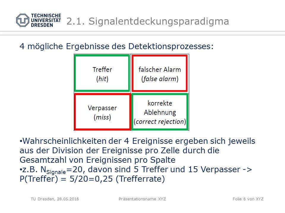 TU Dresden, 28.05.2016Präsentationsname XYZFolie 6 von XYZ 2.1. Signalentdeckungsparadigma 4 mögliche Ergebnisse des Detektionsprozesses: Wahrscheinli