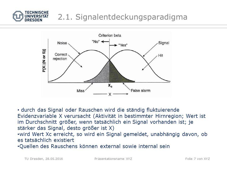 2.1. Signalentdeckungsparadigma TU Dresden, 28.05.2016Präsentationsname XYZFolie 7 von XYZ durch das Signal oder Rauschen wird die ständig fluktuieren