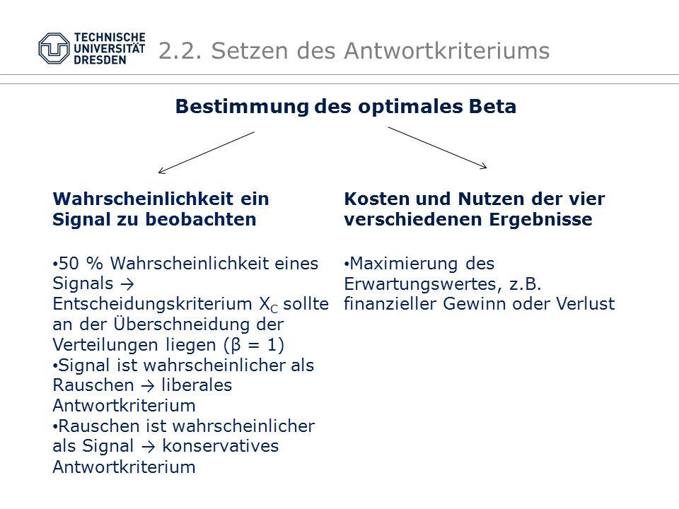 TU Dresden, 28.05.2016Präsentationsname XYZFolie 9 von XYZ 2.2. Setzen des Antwortkriteriums Bestimmung des optimales Beta Wahrscheinlichkeit ein Sign