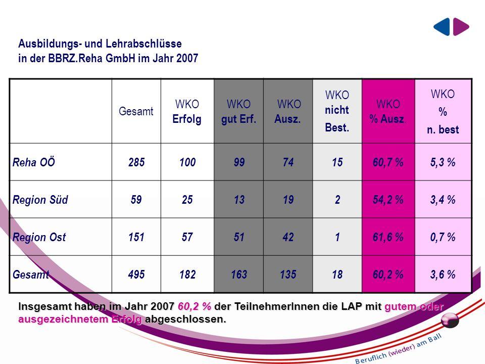 EIN UNTERNEHMEN DER BBRZ GRUPPE Ausbildungs- und Lehrabschlüsse in der BBRZ.Reha GmbH im Jahr 2007 Gesamt WKO Erfolg WKO gut Erf.