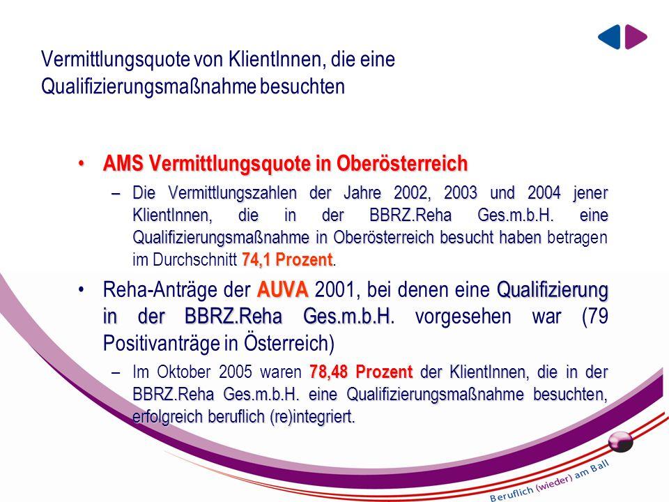 EIN UNTERNEHMEN DER BBRZ GRUPPE Vermittlungsquote von KlientInnen, die eine Qualifizierungsmaßnahme besuchten AMS Vermittlungsquote in Oberösterreich AMS Vermittlungsquote in Oberösterreich –Die Vermittlungszahlen der Jahre 2002, 2003 und 2004 jener KlientInnen, die in der BBRZ.Reha Ges.m.b.H.