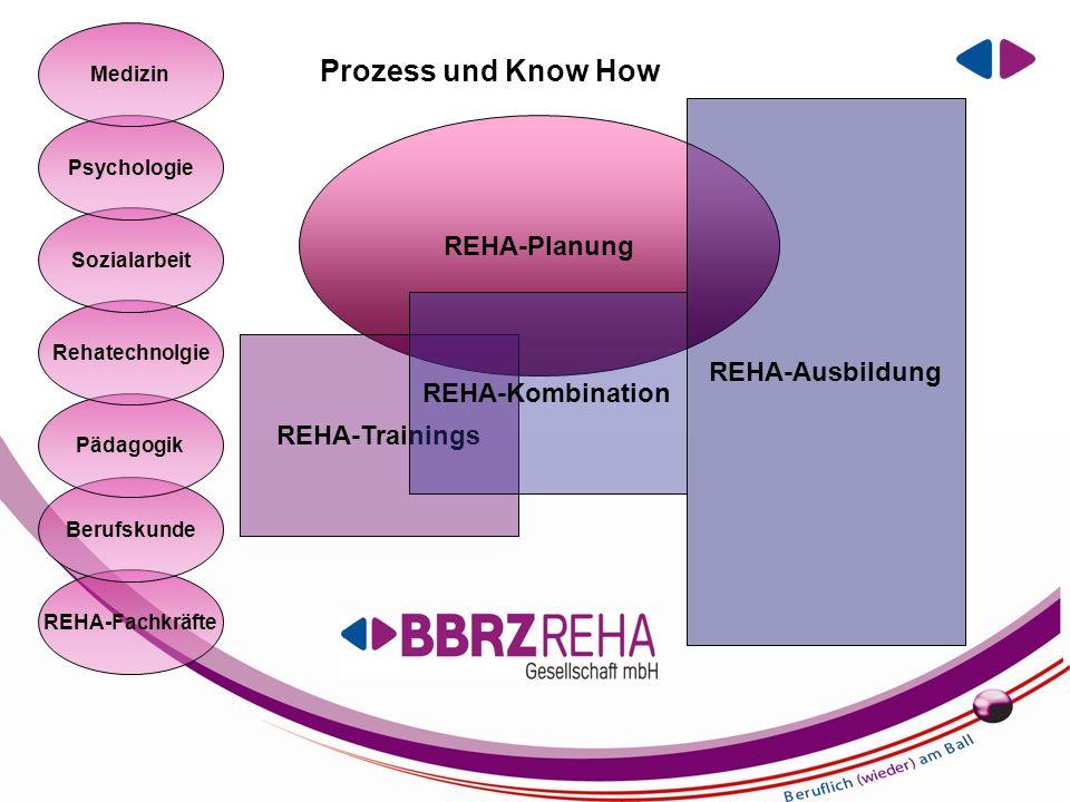 EIN UNTERNEHMEN DER BBRZ GRUPPE REHA-Fachkräfte Berufskunde Pädagogik Rehatechnolgie Sozialarbeit Psychologie Medizin REHA-Planung REHA-Trainings REHA-Ausbildung REHA-Kombination Prozess und Know How