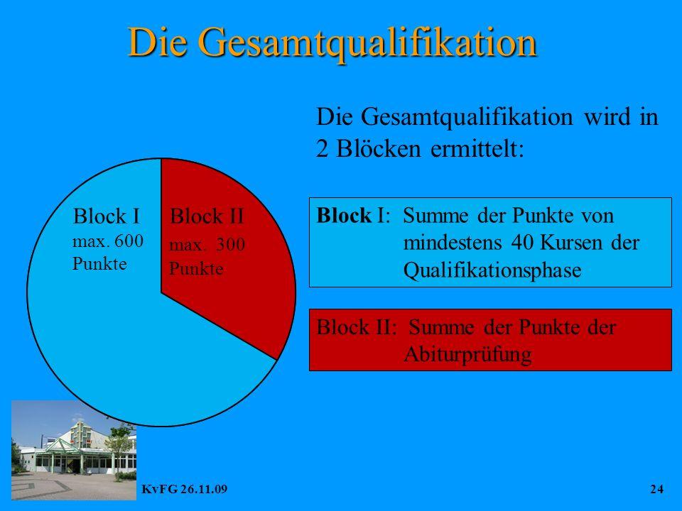 KvFG 26.11.0924 Gesamtqualifikation max. 900 Punkte Block I max.