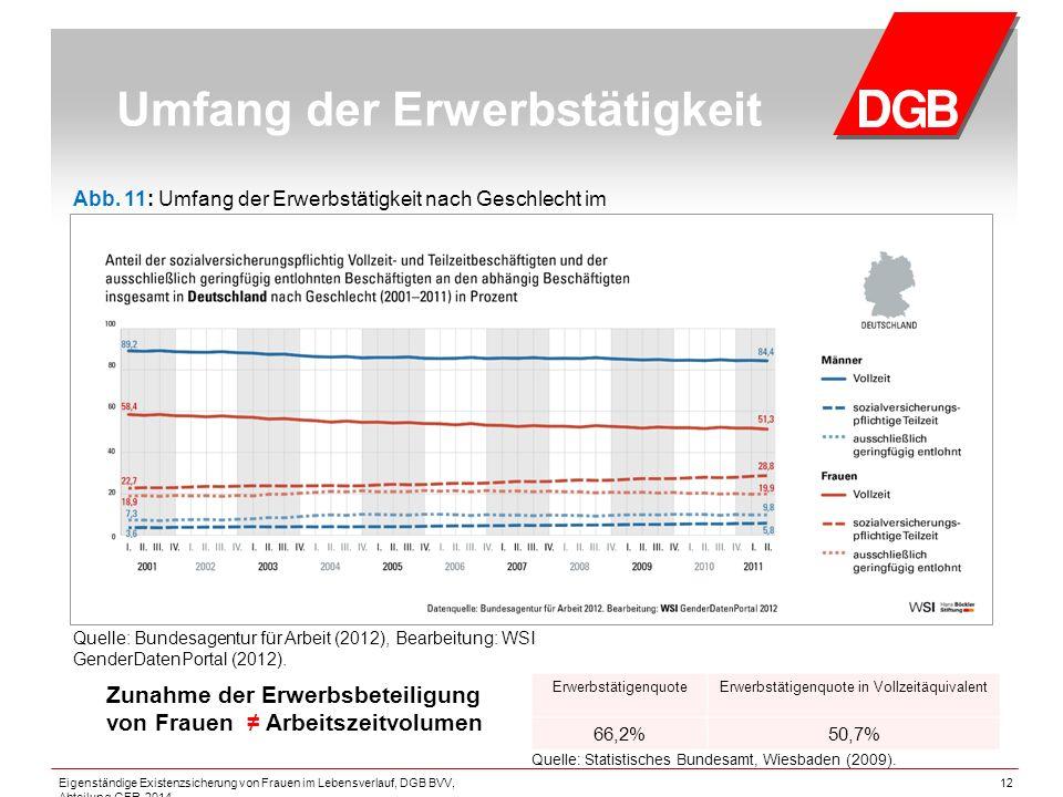 12 Umfang der Erwerbstätigkeit ErwerbstätigenquoteErwerbstätigenquote in Vollzeitäquivalent 66,2%50,7% Quelle: Statistisches Bundesamt, Wiesbaden (2009).