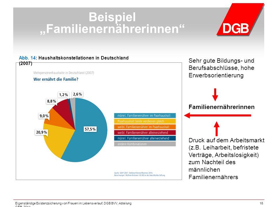 """16 Beispiel """"Familienernährerinnen Sehr gute Bildungs- und Berufsabschlüsse, hohe Erwerbsorientierung Familienernährerinnen Druck auf dem Arbeitsmarkt (z.B."""