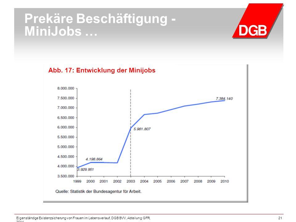 Prekäre Beschäftigung - MiniJobs … Abb.