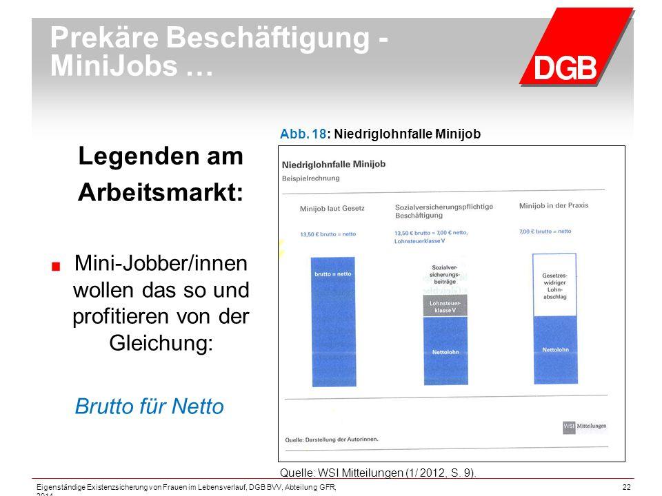 Prekäre Beschäftigung - MiniJobs … Legenden am Arbeitsmarkt: Mini-Jobber/innen wollen das so und profitieren von der Gleichung: Brutto für Netto Quelle: WSI Mitteilungen (1/ 2012, S.