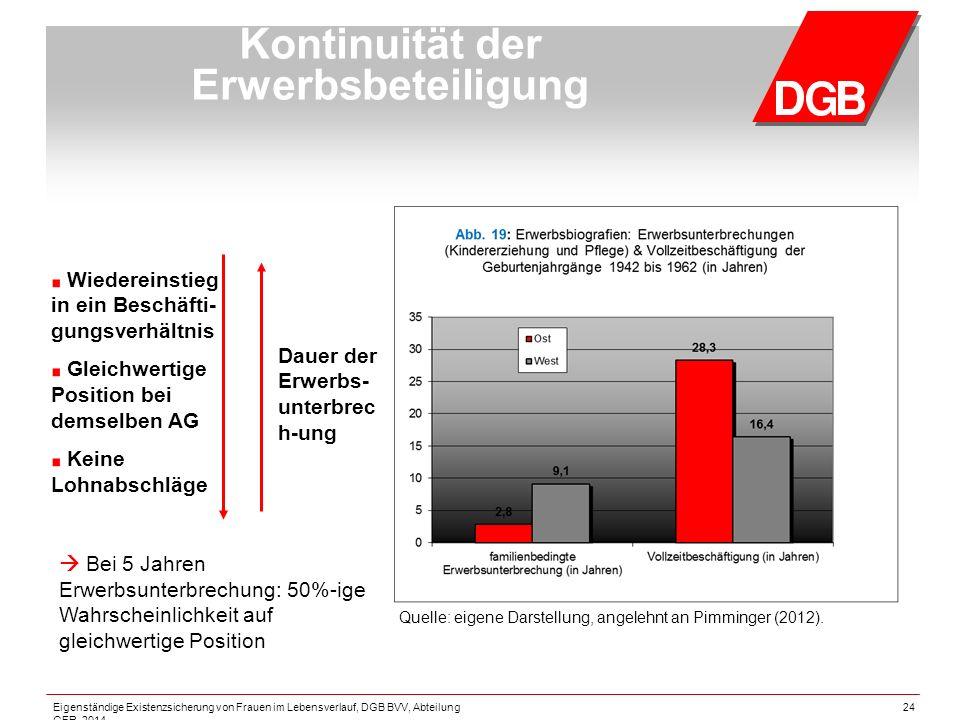 24 Kontinuität der Erwerbsbeteiligung  Bei 5 Jahren Erwerbsunterbrechung: 50%-ige Wahrscheinlichkeit auf gleichwertige Position Dauer der Erwerbs- unterbrec h-ung Wiedereinstieg in ein Beschäfti- gungsverhältnis Gleichwertige Position bei demselben AG Keine Lohnabschläge Quelle: eigene Darstellung, angelehnt an Pimminger (2012).
