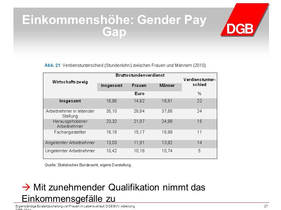 27 Einkommenshöhe: Gender Pay Gap  Mit zunehmender Qualifikation nimmt das Einkommensgefälle zu Eigenständige Existenzsicherung von Frauen im Lebensverlauf, DGB BVV, Abteilung GFR, 2014