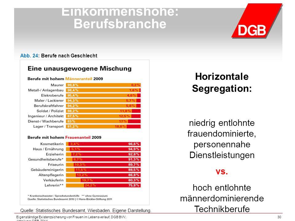 30 Einkommenshöhe: Berufsbranche Horizontale Segregation: niedrig entlohnte frauendominierte, personennahe Dienstleistungen vs.