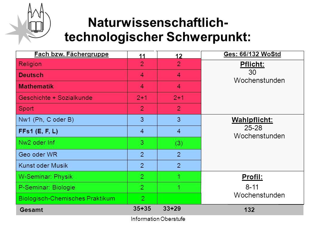 Information Oberstufe Naturwissenschaftlich- technologischer Schwerpunkt: