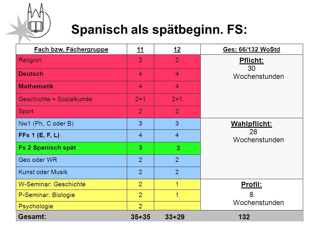 Information Oberstufe Spanisch als spätbeginn. FS: