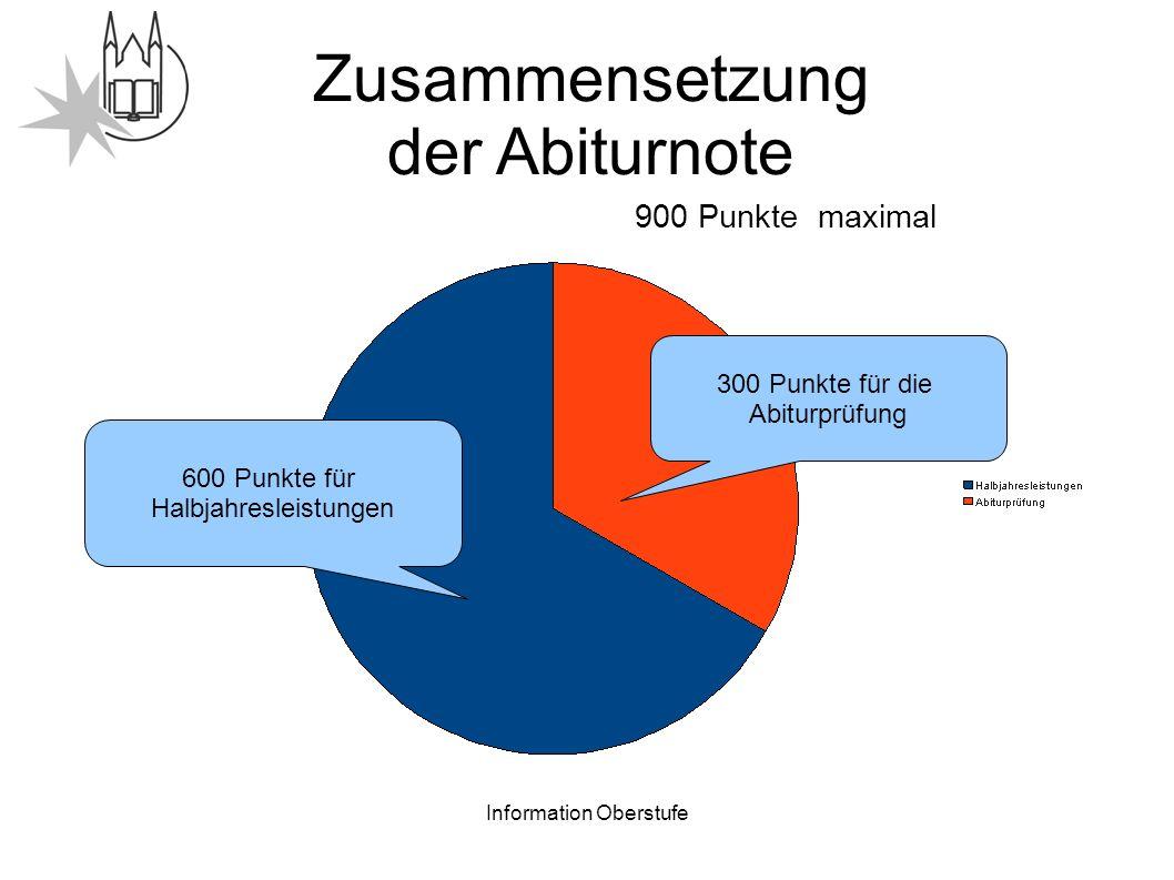 Information Oberstufe Zusammensetzung der Abiturnote 900 Punkte maximal 600 Punkte für Halbjahresleistungen 300 Punkte für die Abiturprüfung
