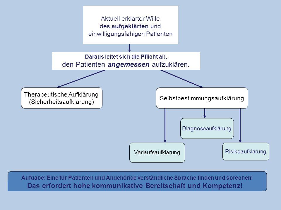 Aktuell erklärter Wille des aufgeklärten und einwilligungsfähigen Patienten Daraus leitet sich die Pflicht ab, den Patienten angemessen aufzuklären.