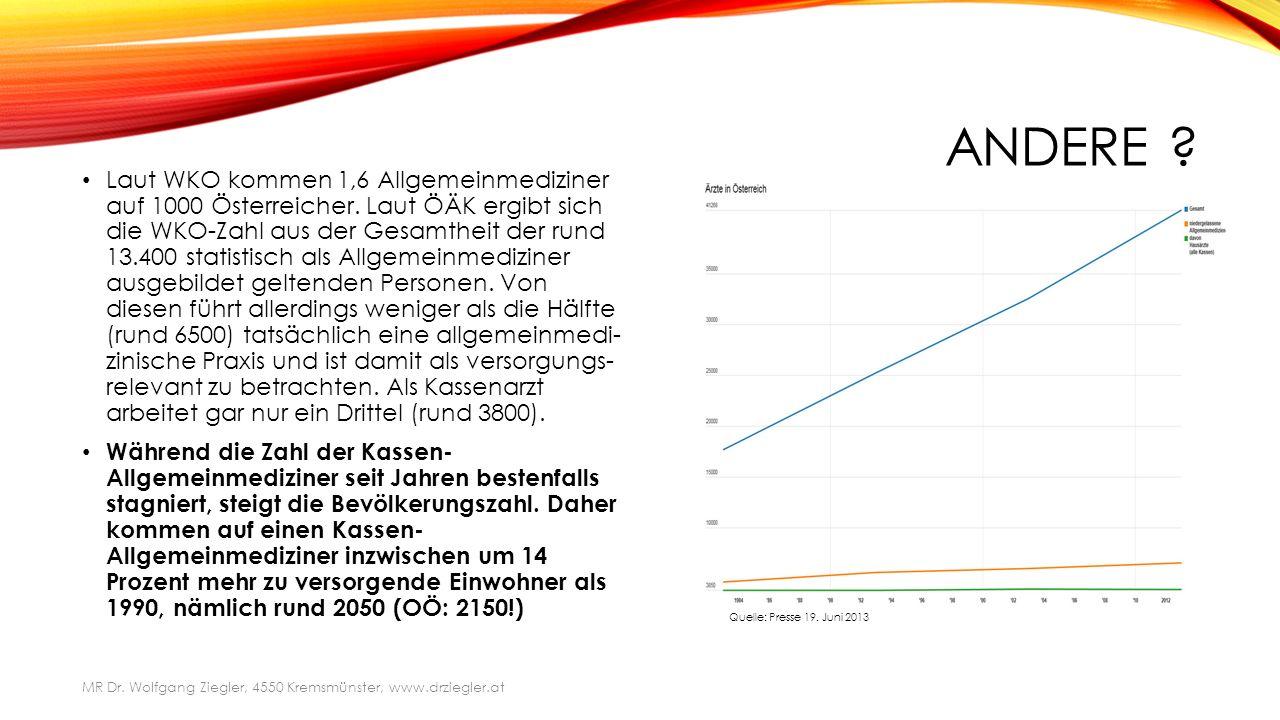 ANDERE . Laut WKO kommen 1,6 Allgemeinmediziner auf 1000 Österreicher.