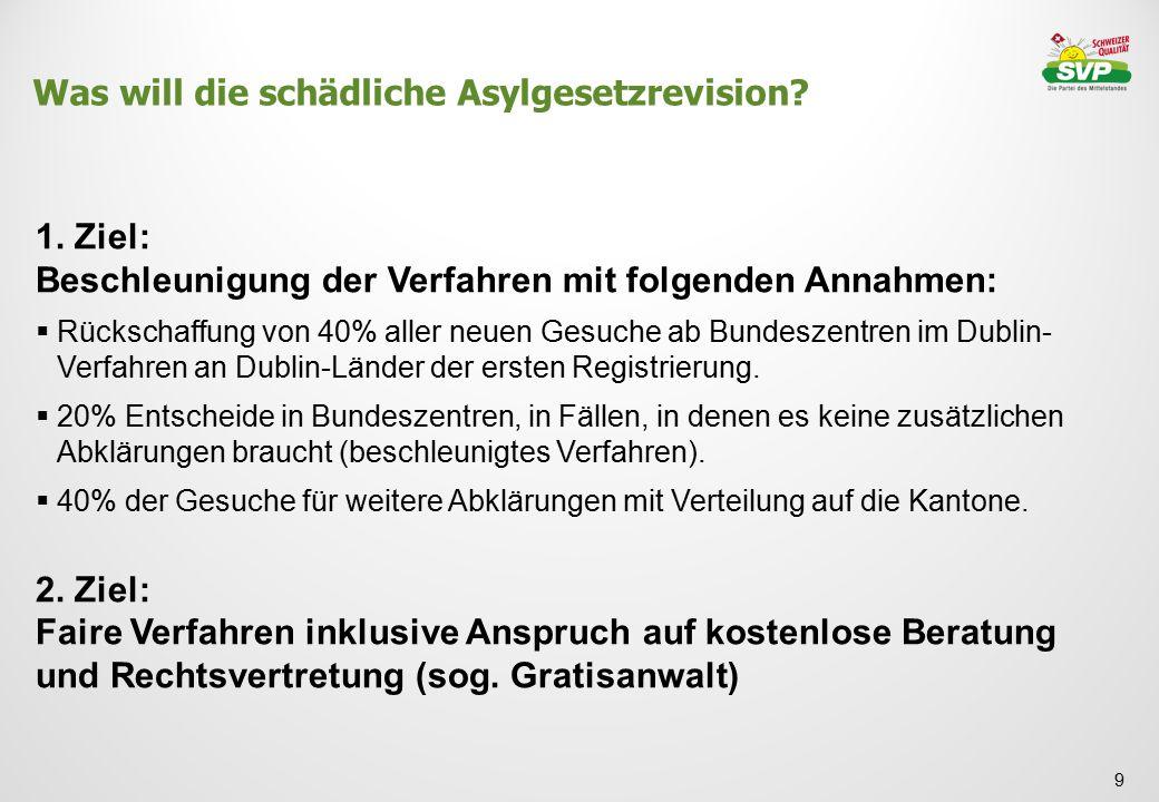Was will die schädliche Asylgesetzrevision? 9 1. Ziel: Beschleunigung der Verfahren mit folgenden Annahmen:  Rückschaffung von 40% aller neuen Gesuch