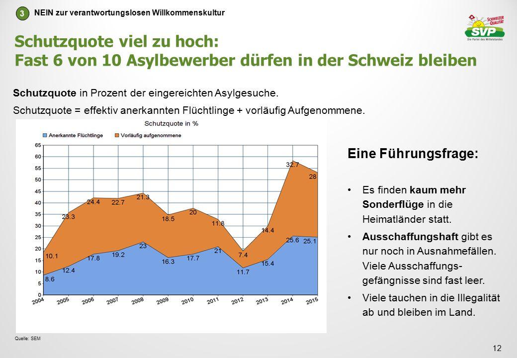 Schutzquote viel zu hoch: Fast 6 von 10 Asylbewerber dürfen in der Schweiz bleiben 12 NEIN zur verantwortungslosen Willkommenskultur 3 Quelle: SEM Schutzquote in Prozent der eingereichten Asylgesuche.
