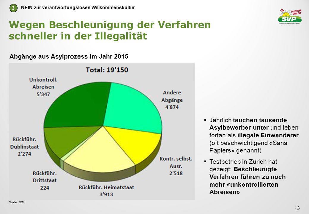 Wegen Beschleunigung der Verfahren schneller in der Illegalität Abgänge aus Asylprozess im Jahr 2015 13 Quelle: SEM  Jährlich tauchen tausende Asylbewerber unter und leben fortan als illegale Einwanderer (oft beschwichtigend «Sans Papiers» genannt)  Testbetrieb in Zürich hat gezeigt: Beschleunigte Verfahren führen zu noch mehr «unkontrollierten Abreisen» NEIN zur verantwortungslosen Willkommenskultur 3
