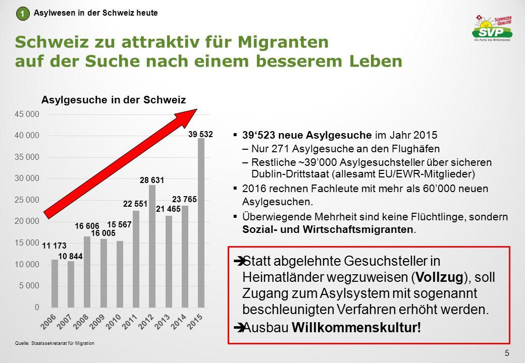 Schweiz zu attraktiv für Migranten auf der Suche nach einem besserem Leben  39'523 neue Asylgesuche im Jahr 2015 –Nur 271 Asylgesuche an den Flughäfen –Restliche ~39'000 Asylgesuchsteller über sicheren Dublin-Drittstaat (allesamt EU/EWR-Mitglieder)  2016 rechnen Fachleute mit mehr als 60'000 neuen Asylgesuchen.