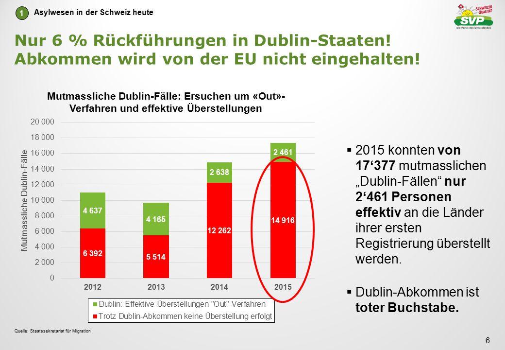 """Nur 6 % Rückführungen in Dublin-Staaten! Abkommen wird von der EU nicht eingehalten!  2015 konnten von 17'377 mutmasslichen """"Dublin-Fällen"""" nur 2'461"""