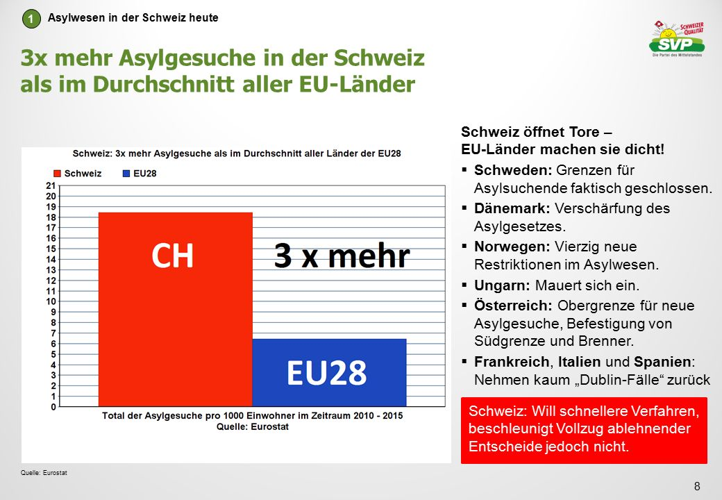3x mehr Asylgesuche in der Schweiz als im Durchschnitt aller EU-Länder 8 Quelle: Eurostat Schweiz öffnet Tore – EU-Länder machen sie dicht.