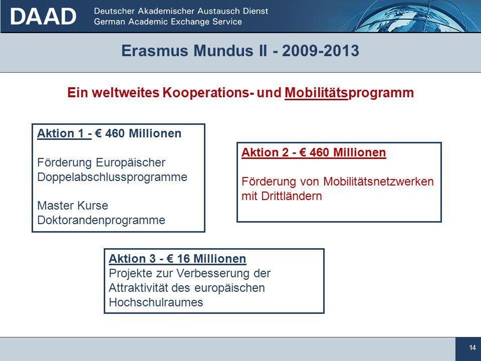 14 Erasmus Mundus II - 2009-2013 Ein weltweites Kooperations- und Mobilitätsprogramm Aktion 1 - € 460 Millionen Förderung Europäischer Doppelabschlussprogramme Master Kurse Doktorandenprogramme Aktion 2 - € 460 Millionen Förderung von Mobilitätsnetzwerken mit Drittländern Aktion 3 - € 16 Millionen Projekte zur Verbesserung der Attraktivität des europäischen Hochschulraumes