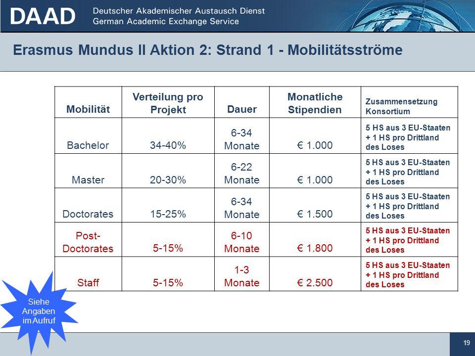 19 Erasmus Mundus II Aktion 2: Strand 1 - Mobilitätsströme Mobilität Verteilung pro ProjektDauer Monatliche Stipendien Zusammensetzung Konsortium Bachelor34-40% 6-34 Monate€ 1.000 5 HS aus 3 EU-Staaten + 1 HS pro Drittland des Loses Master20-30% 6-22 Monate€ 1.000 5 HS aus 3 EU-Staaten + 1 HS pro Drittland des Loses Doctorates15-25% 6-34 Monate€ 1.500 5 HS aus 3 EU-Staaten + 1 HS pro Drittland des Loses Post- Doctorates5-15% 6-10 Monate€ 1.800 5 HS aus 3 EU-Staaten + 1 HS pro Drittland des Loses Staff5-15% 1-3 Monate€ 2.500 5 HS aus 3 EU-Staaten + 1 HS pro Drittland des Loses Siehe Angaben im Aufruf