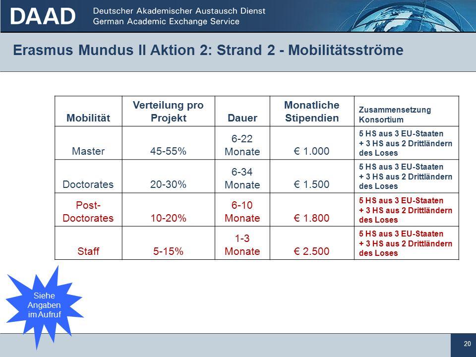 20 Erasmus Mundus II Aktion 2: Strand 2 - Mobilitätsströme Mobilität Verteilung pro ProjektDauer Monatliche Stipendien Zusammensetzung Konsortium Master45-55% 6-22 Monate€ 1.000 5 HS aus 3 EU-Staaten + 3 HS aus 2 Drittländern des Loses Doctorates20-30% 6-34 Monate€ 1.500 5 HS aus 3 EU-Staaten + 3 HS aus 2 Drittländern des Loses Post- Doctorates10-20% 6-10 Monate€ 1.800 5 HS aus 3 EU-Staaten + 3 HS aus 2 Drittländern des Loses Staff5-15% 1-3 Monate€ 2.500 5 HS aus 3 EU-Staaten + 3 HS aus 2 Drittländern des Loses Siehe Angaben im Aufruf