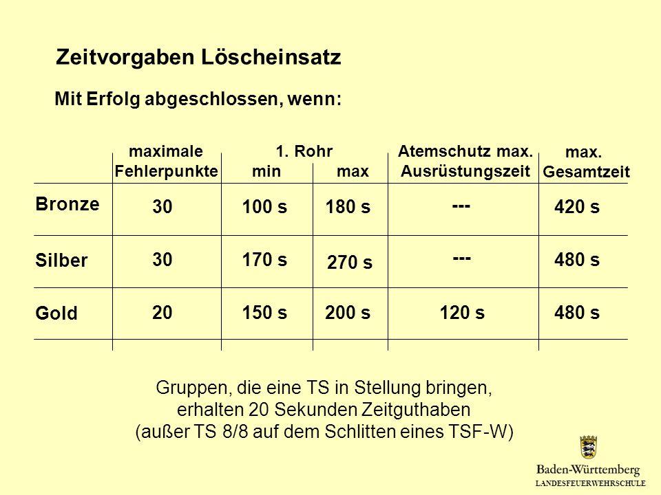 LANDESFEUERWEHRSCHULE Zeitvorgaben Löscheinsatz Mit Erfolg abgeschlossen, wenn: Gruppen, die eine TS in Stellung bringen, erhalten 20 Sekunden Zeitguthaben (außer TS 8/8 auf dem Schlitten eines TSF-W) maximale Fehlerpunkte 1.