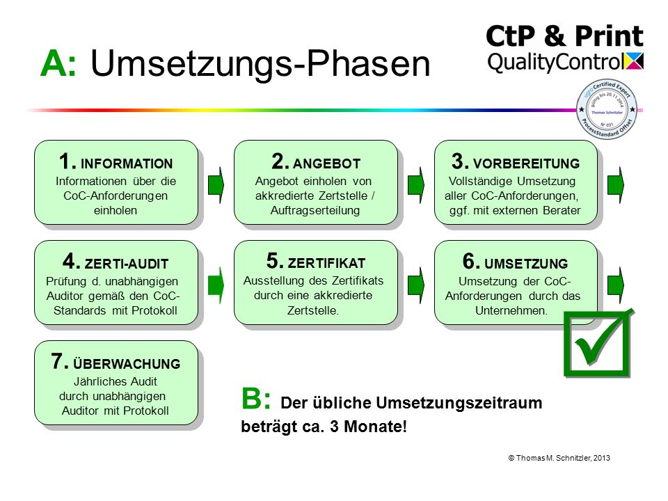 1. INFORMATION Informationen über die CoC-Anforderungen einholen 1.