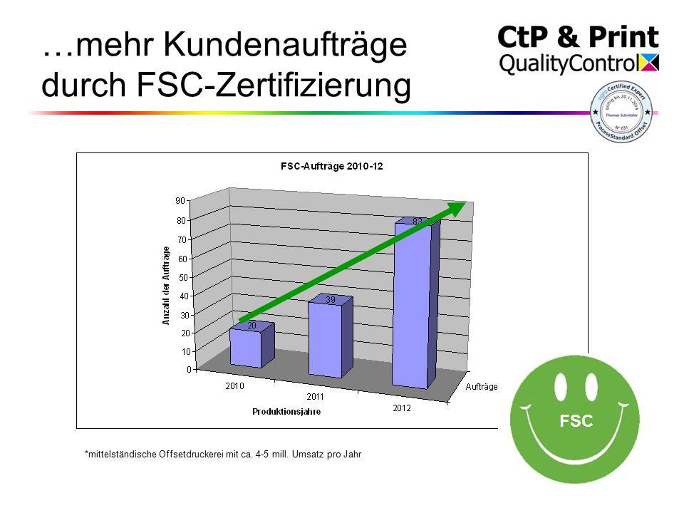 …mehr Kundenaufträge durch FSC-Zertifizierung *mittelständische Offsetdruckerei mit ca.