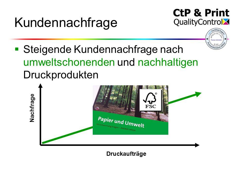 Kundennachfrage  Steigende Kundennachfrage nach umweltschonenden und nachhaltigen Druckprodukten Druckaufträge Nachfrage