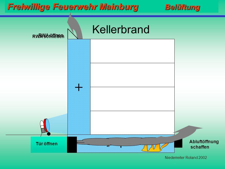 Freiwillige Feuerwehr Mainburg Belüftung Niederreiter Roland 2002 Wohnungsbrand + Überdruck= 2- 3 mbar