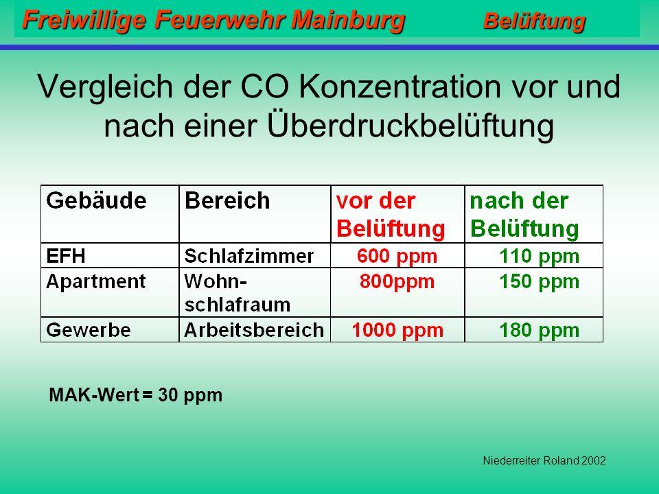 Freiwillige Feuerwehr Mainburg Belüftung Niederreiter Roland 2002 Warum Überdruckbelüftung? Rauch und Wärme werden in kurzer Zeit spürbar reduziert Di