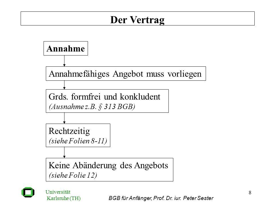 Universität Karlsruhe (TH) BGB für Anfänger, Prof. Dr. iur. Peter Sester 8 Der Vertrag Annahme Annahmefähiges Angebot muss vorliegen Grds. formfrei un