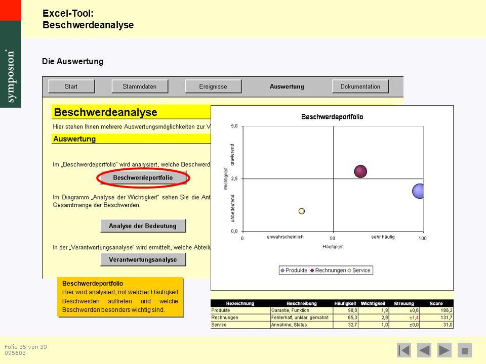 Excel-Tool: Beschwerdeanalyse  Folie 35 von 39 095603 Die Auswertung Beschwerdeportfolio Hier wird analysiert, mit welcher Häufigkeit Beschwerden auftreten und welche Beschwerden besonders wichtig sind.