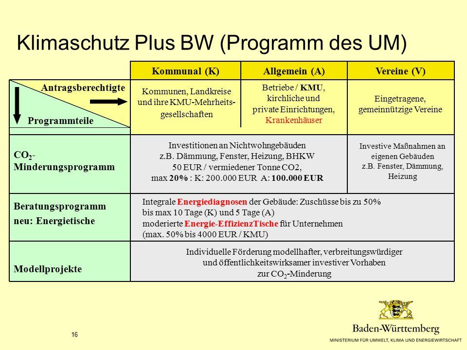 16 Beratungsprogramm neu: Energietische Programmteile Antragsberechtigte Kommunen, Landkreise und ihre KMU-Mehrheits- gesellschaften Betriebe / KMU, k