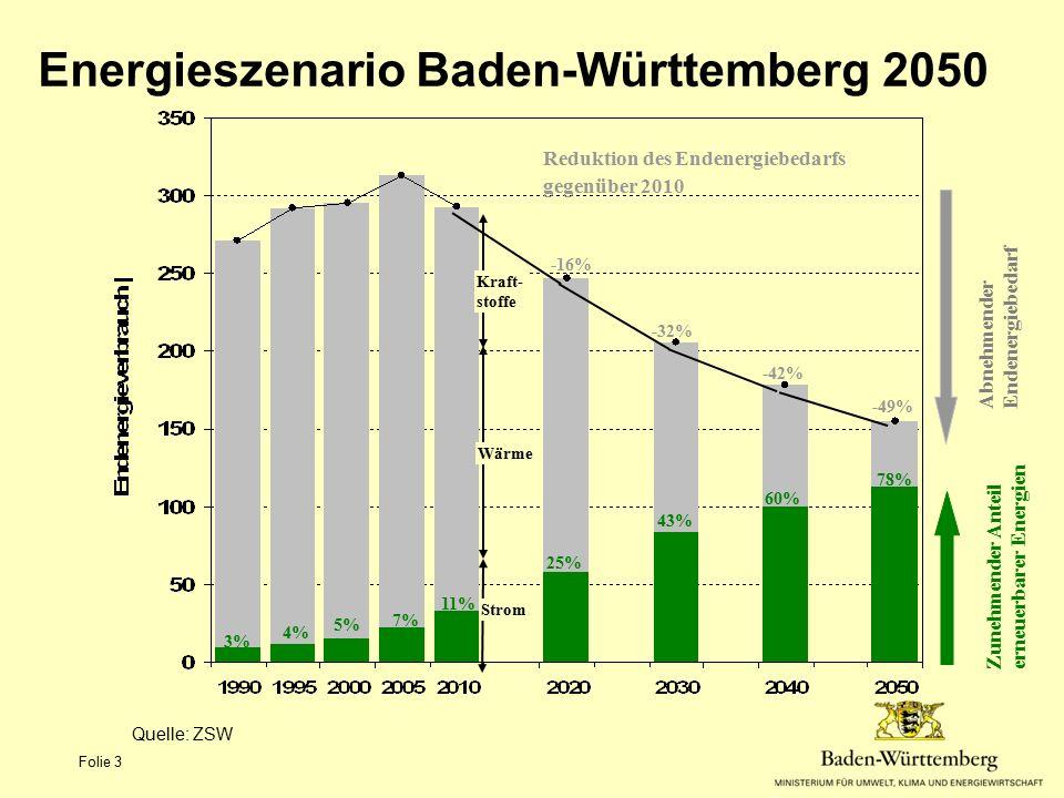 3% 25% 43% 78% 60% 5% -16% -32% -42% -49% Reduktion des Endenergiebedarfs gegenüber 2010 Nicht erneuerbare Energieträger 11% 7% 4% Strom Wärme Kraft-