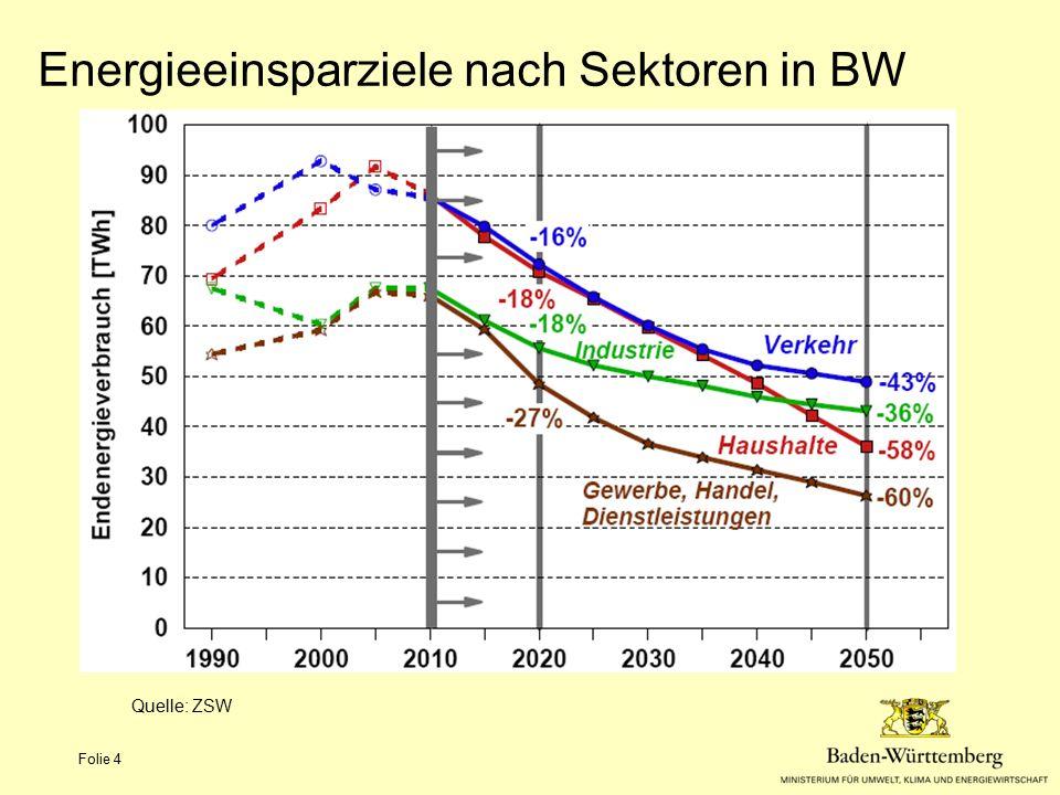 Energieeinsparziele nach Sektoren in BW Quelle: ZSW Folie 4