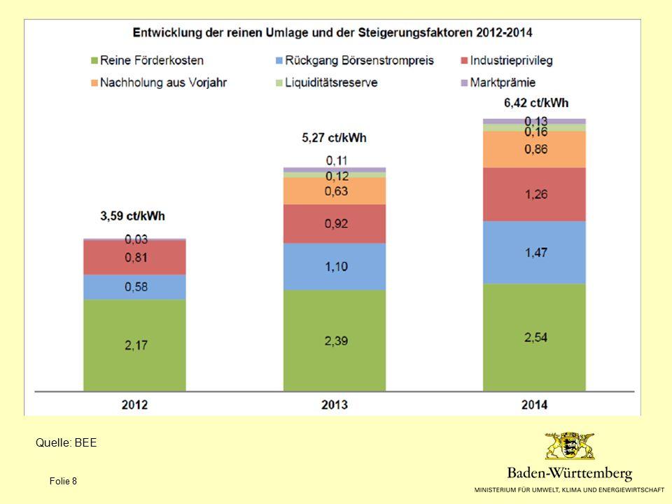 Förderprogramme Nicht-KMU - Gewerbekälte StatusCheck: Erstellung einer energetisch-kältetechnischen Bestandsaufnahme einer bestehenden Kälteanlage Zuschuss bis 75%, max.1300 EUR Basisförderung: (Voraussetzung StatusCheck) 15% der Nettoinvestition 25% wenn Kältemittel CO2/NH3/nichthalogenierter Kohlen- Wasserstoff und Nachweis der Gesamteffizienz (TEWI-Berechnung) Bonusförderung (Voraussetzung ist Basisförderung) z.B.