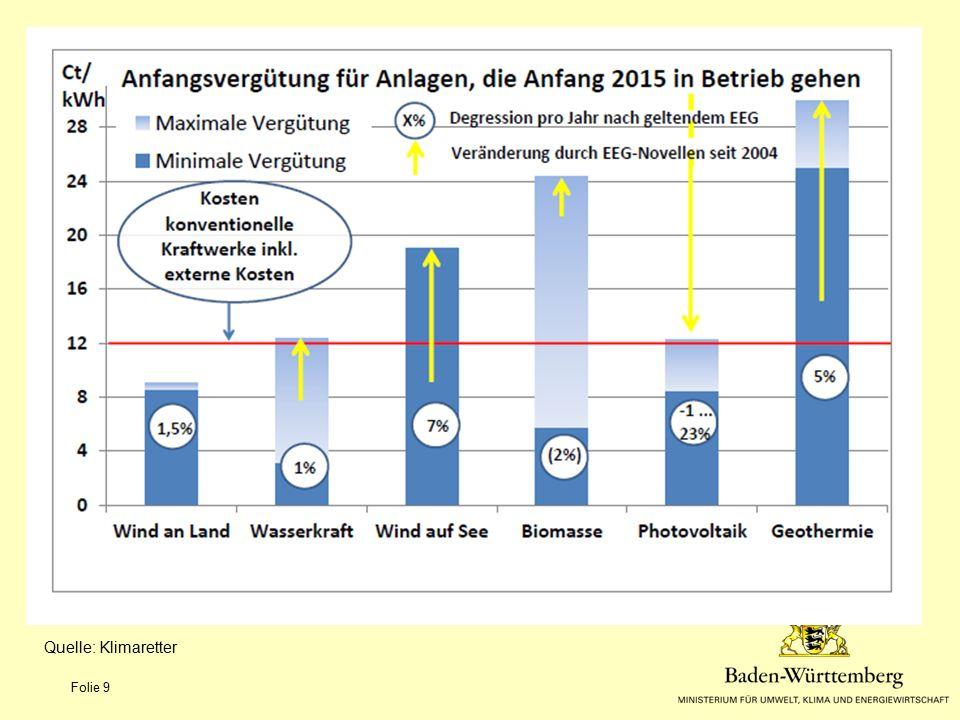 Klimaschutz-Plus Baden-Württemberg Förderbedingungen für CO2-Minderungs-Maßnahmen Zuschuss 50 €/ t CO2 bez.