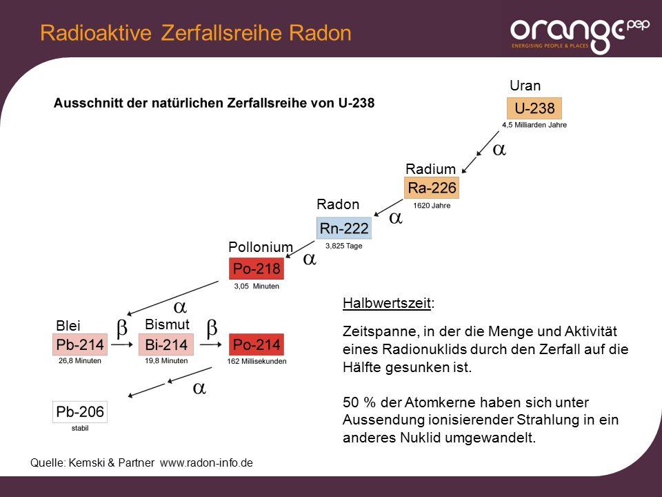 Radioaktive Zerfallsreihe Radon Quelle: Kemski & Partner www.radon-info.de Uran Radium Radon Pollonium Blei Bismut Halbwertszeit: Zeitspanne, in der die Menge und Aktivität eines Radionuklids durch den Zerfall auf die Hälfte gesunken ist.
