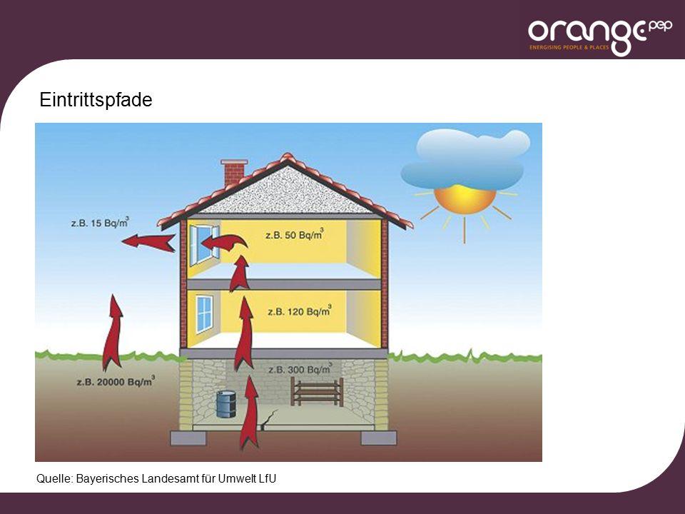 Weitere Maßnahmen für Neubau und Sanierung Drainage Quelle: www.radon-info.de Quelle: www.corroventa.deQuelle: www.bau-welt.de Lüftungsmaßnahmen und Radonsauger RadonbrunnenAbdichtung