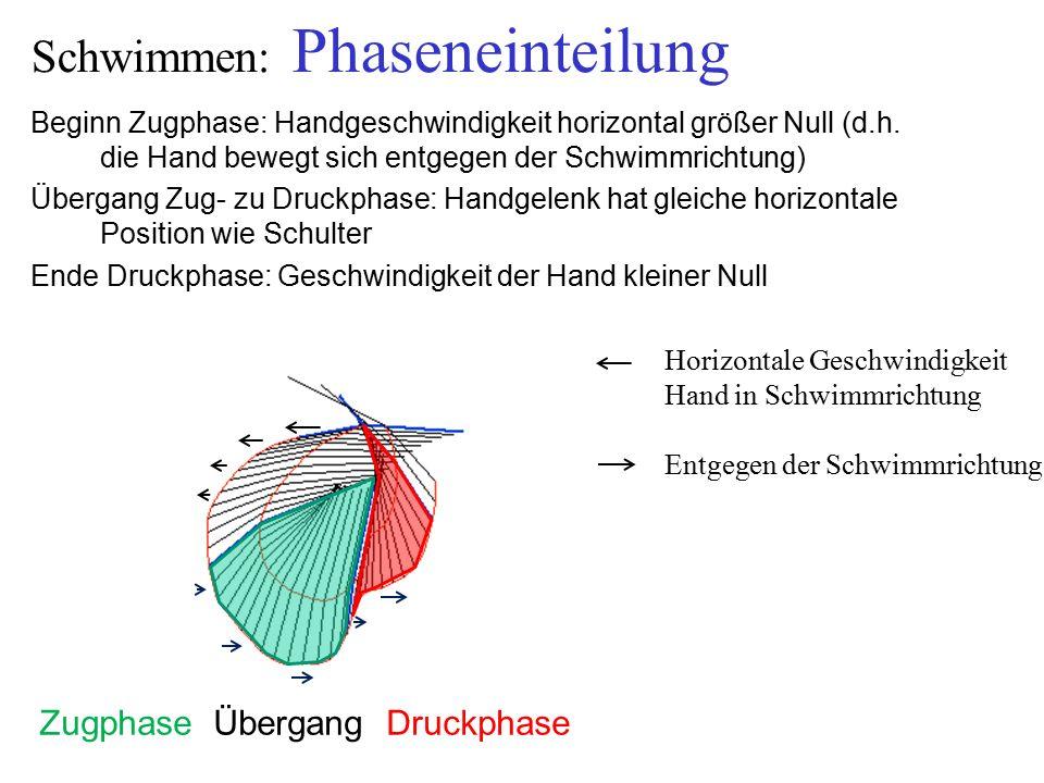 Schwimmen: Phaseneinteilung Beginn Zugphase: Handgeschwindigkeit horizontal größer Null (d.h.