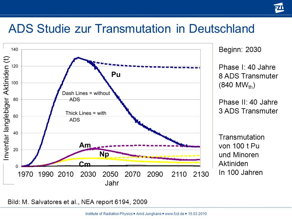 Institute of Radiation Physics Arnd Junghans www.fzd.de 15.03.2010 ADS Studie zur Transmutation in Deutschland Bild: M. Salvatores et al., NEA report