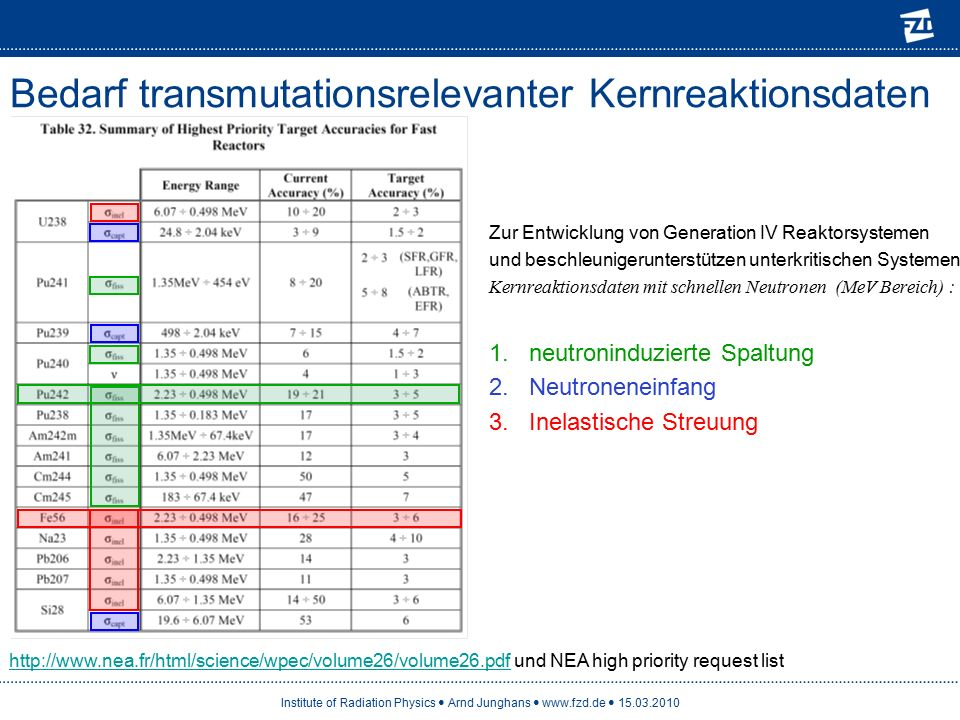 Institute of Radiation Physics Arnd Junghans www.fzd.de 15.03.2010 Bedarf transmutationsrelevanter Kernreaktionsdaten Zur Entwicklung von Generation IV Reaktorsystemen und beschleunigerunterstützen unterkritischen Systemen.