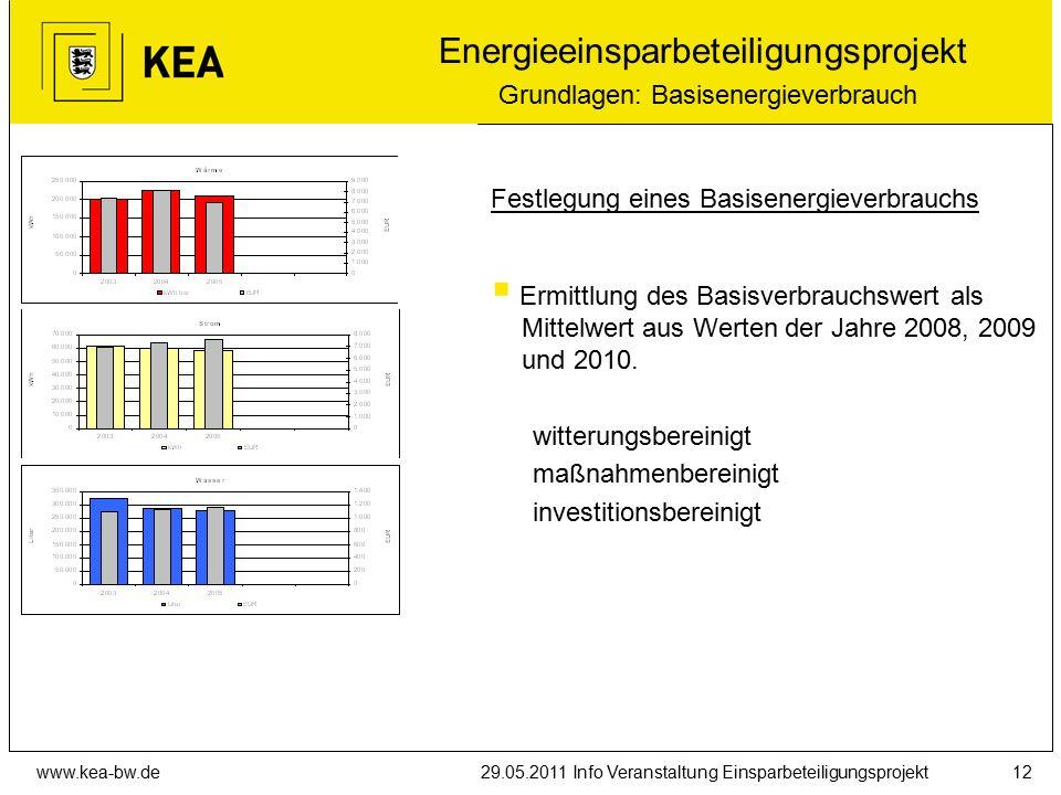 www.kea-bw.de29.05.2011 Info Veranstaltung Einsparbeteiligungsprojekt12 Festlegung eines Basisenergieverbrauchs  Ermittlung des Basisverbrauchswert als Mittelwert aus Werten der Jahre 2008, 2009 und 2010.