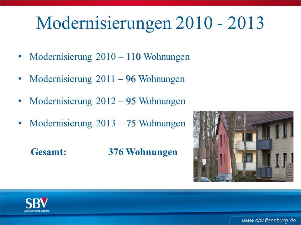 Modernisierungen 2010 - 2013 110 Modernisierung 2010 – 110 Wohnungen 96 Modernisierung 2011 – 96 Wohnungen 95 Modernisierung 2012 – 95 Wohnungen 75 Modernisierung 2013 – 75 Wohnungen Gesamt: 376 Wohnungen