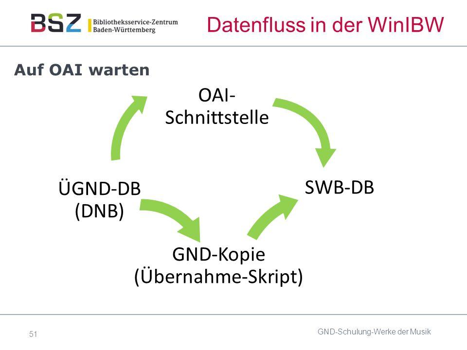 51 Datenfluss in der WinIBW GND-Schulung-Werke der Musik SWB-DB GND-Kopie (Übernahme-Skript) ÜGND-DB (DNB) OAI- Schnittstelle Auf OAI warten